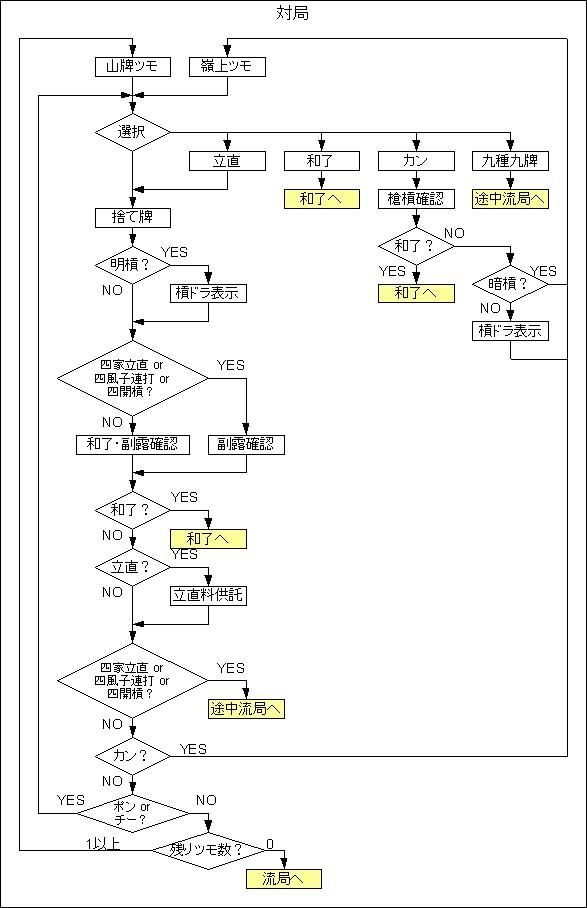 20091120 麻雀対局フローチャート.jpg
